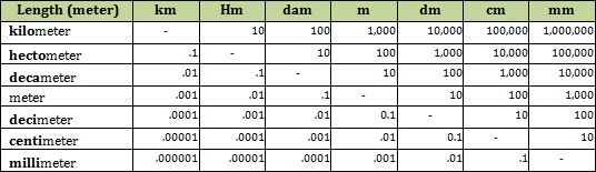 Length_Metric_Table1